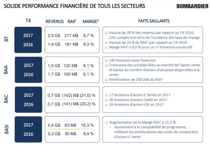 Bombardier Actualités - Page 14 6e3b4a?filename=1519136531976_20-02-2018-09-22-10